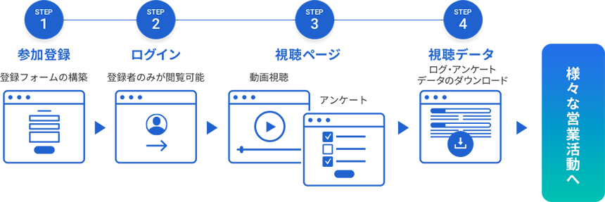 ウェビナー開催に必要な簡易サイトの構築